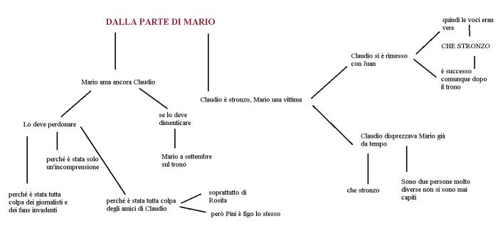 Mario Serpa e Claudio Sona