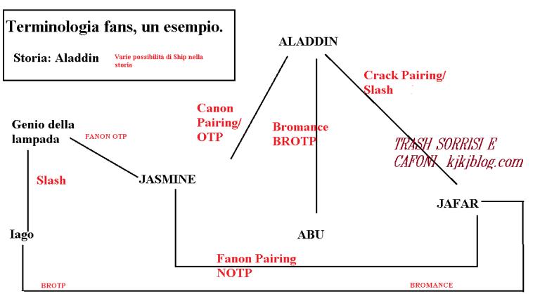 terminologia fans fan fictions